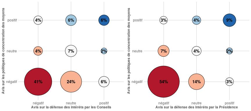 Proportion des E-EC-C de l'Université de Strasbourg selon leur avis sur la défense de leur intérêt par les Conseils et la présidence, et selon leur avis sur les politiques de concentration des moyens par appels à projet